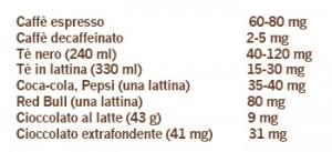 Alimenti con caffeina